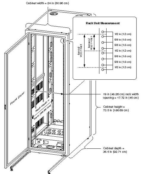 Server cabinet dimensions